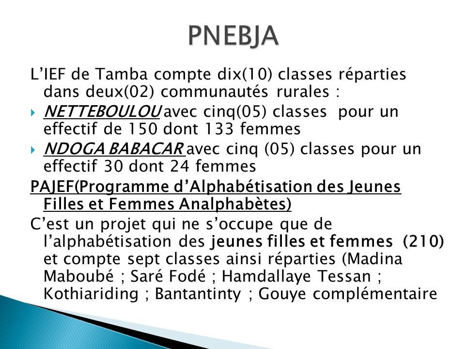 PNEBJA L'IEF de Tamba compte dix(10) classes réparties dans deux(02) communautés rurales :