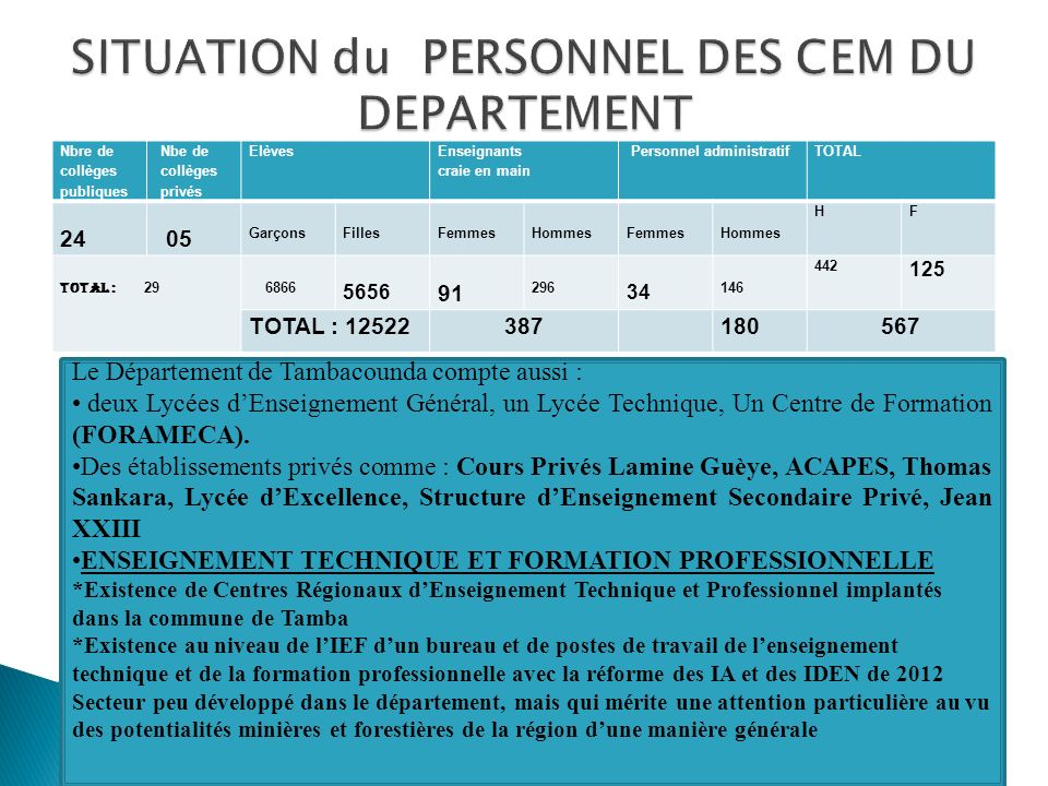 SITUATION du PERSONNEL DES CEM DU DEPARTEMENT