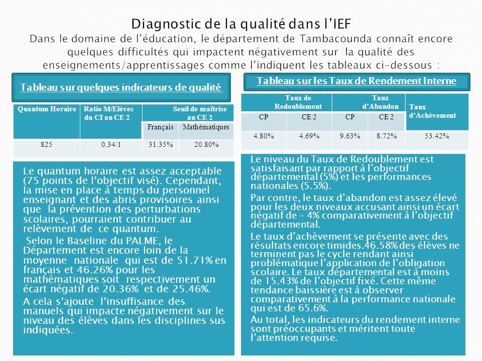 Diagnostic de la qualité dans l'IEF Dans le domaine de l'éducation, le département de Tambacounda connaît encore quelques difficultés qui impactent négativement sur la qualité des enseignements/apprentissages comme l'indiquent les tableaux ci-dessous :