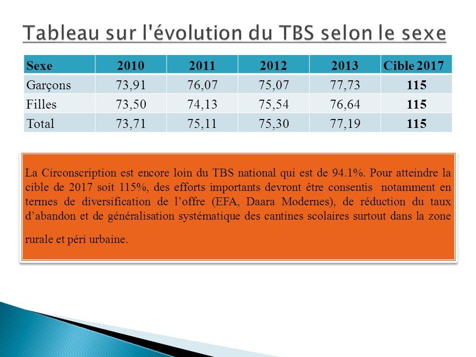 Tableau sur l évolution du TBS selon le sexe