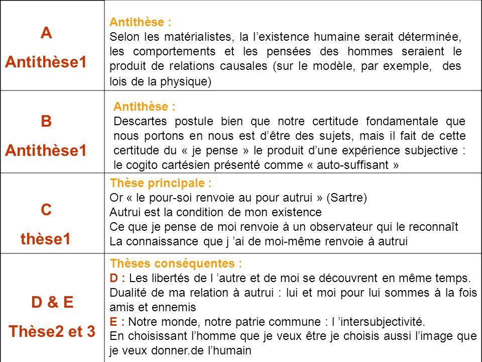 A Antithèse1 B Antithèse1 C thèse1 D & E Thèse2 et 3
