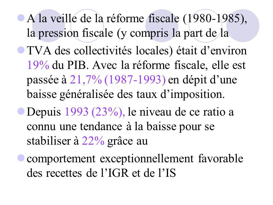 A la veille de la réforme fiscale (1980-1985), la pression fiscale (y compris la part de la