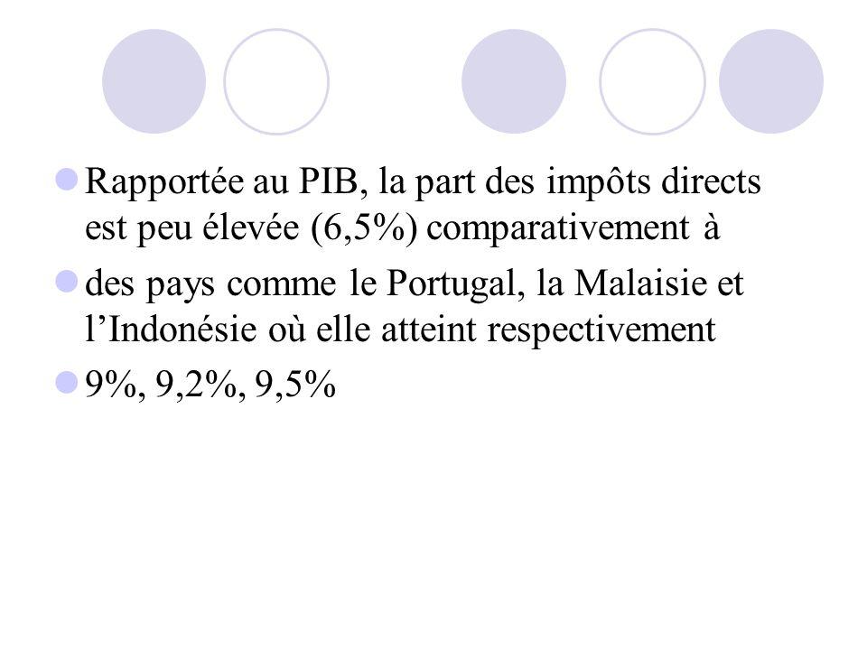 Rapportée au PIB, la part des impôts directs est peu élevée (6,5%) comparativement à