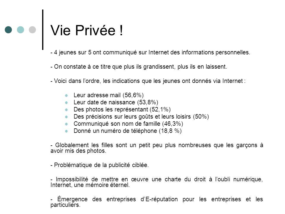 Vie Privée ! - 4 jeunes sur 5 ont communiqué sur Internet des informations personnelles.