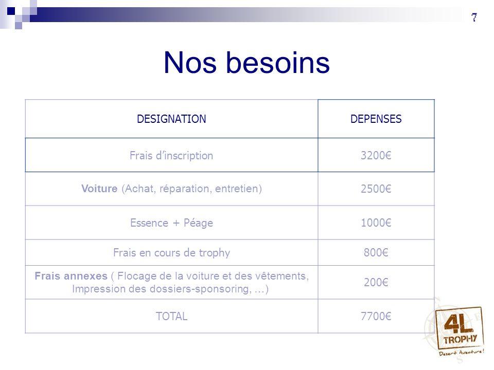Nos besoins DESIGNATION DEPENSES Frais d'inscription 3200€