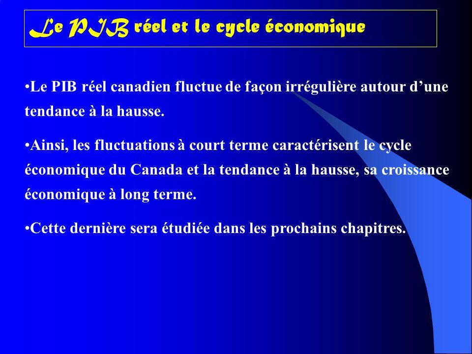 Le PIB réel et le cycle économique
