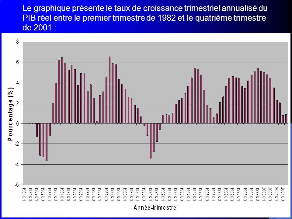 Le graphique présente le taux de croissance trimestriel annualisé du PIB réel entre le premier trimestre de 1982 et le quatrième trimestre de 2001 :