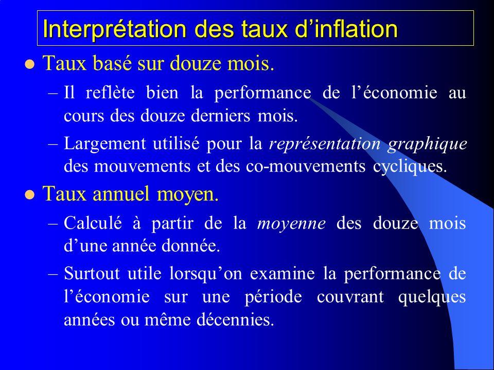 Interprétation des taux d'inflation