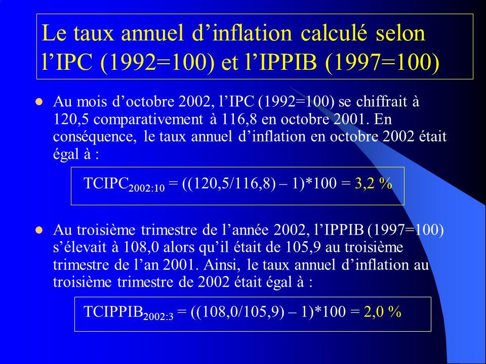 Le taux annuel d'inflation calculé selon l'IPC (1992=100) et l'IPPIB (1997=100)