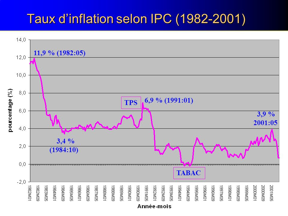 Taux d'inflation selon IPC (1982-2001)