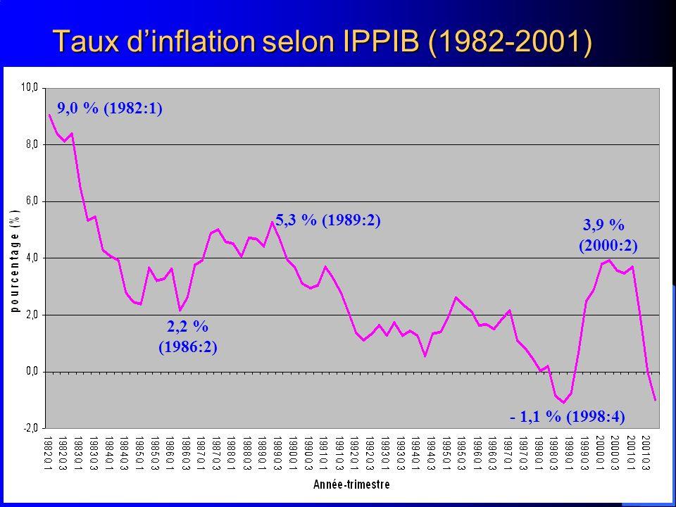 Taux d'inflation selon IPPIB (1982-2001)