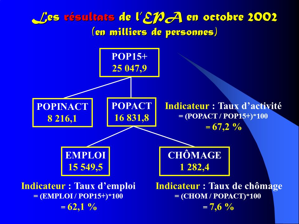 Les résultats de l'EPA en octobre 2002 (en milliers de personnes)