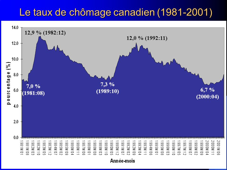 Le taux de chômage canadien (1981-2001)