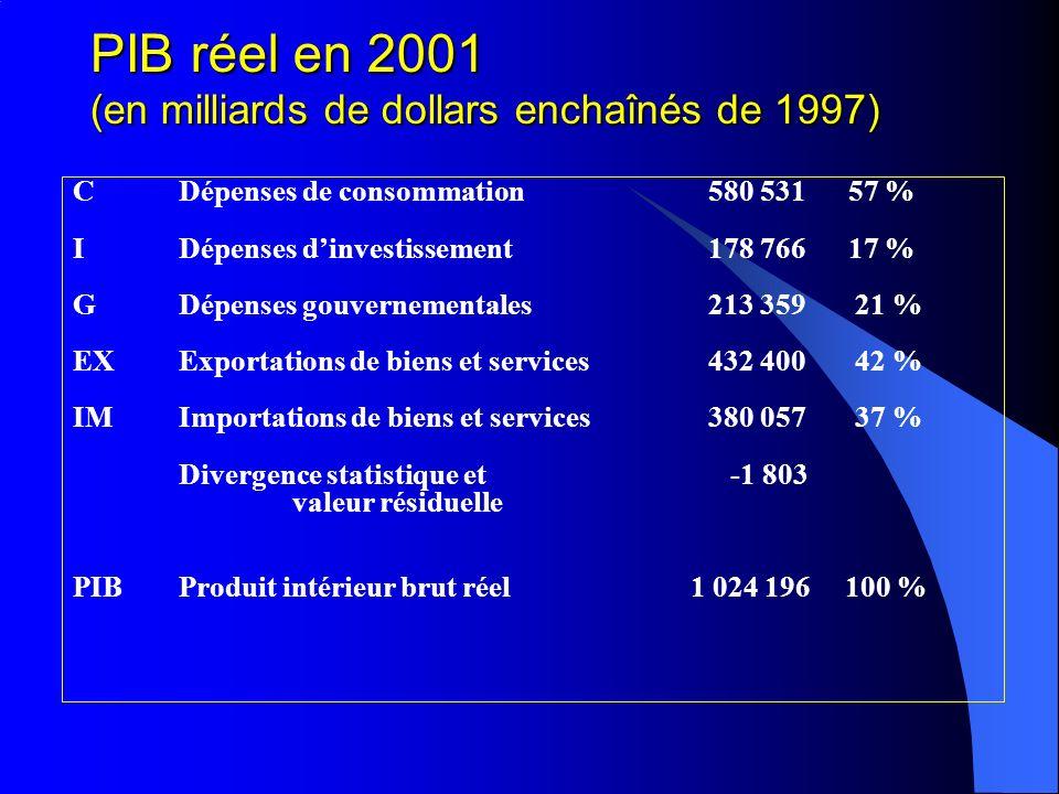 PIB réel en 2001 (en milliards de dollars enchaînés de 1997)