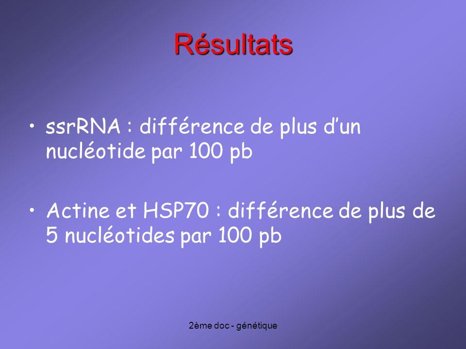 Résultats ssrRNA : différence de plus d'un nucléotide par 100 pb