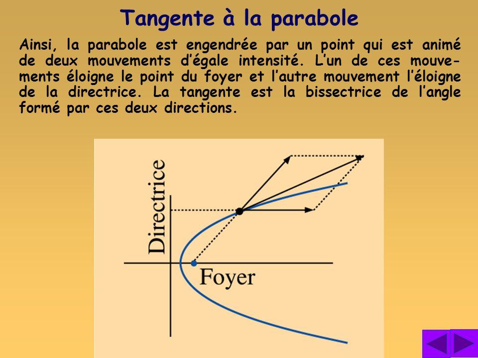 Tangente à la parabole