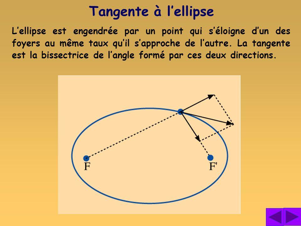 Tangente à l'ellipse
