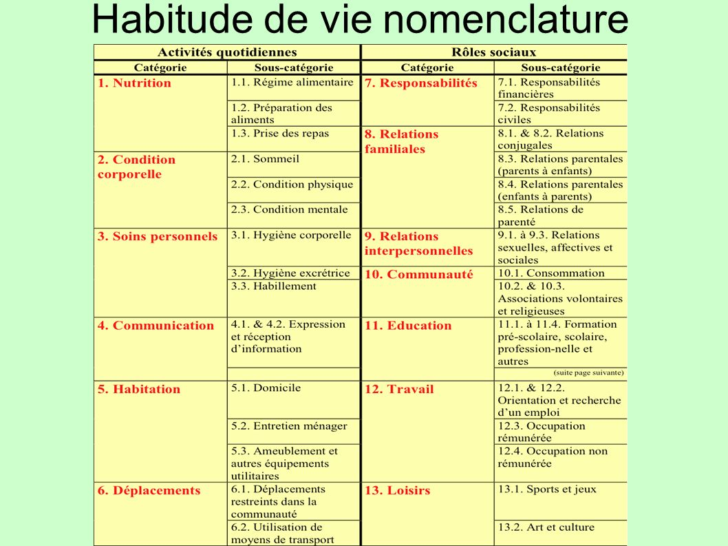 Habitude de vie nomenclature