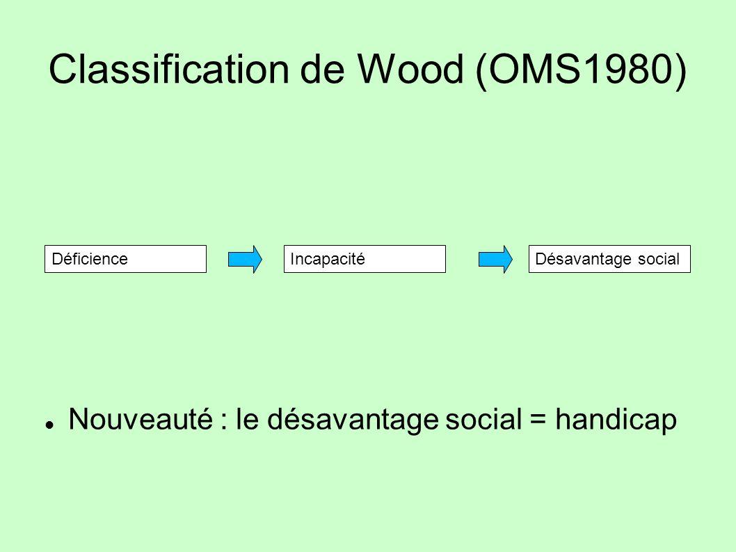 Classification de Wood (OMS1980)