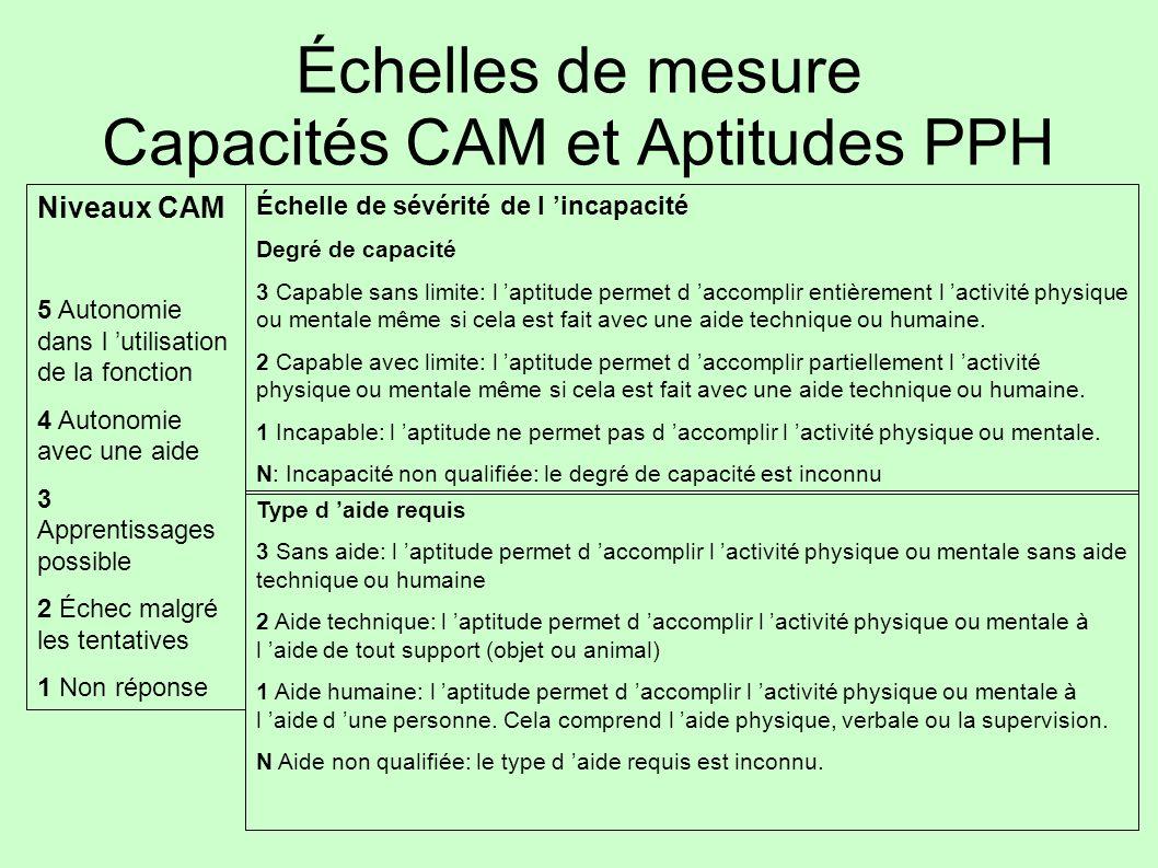 Échelles de mesure Capacités CAM et Aptitudes PPH