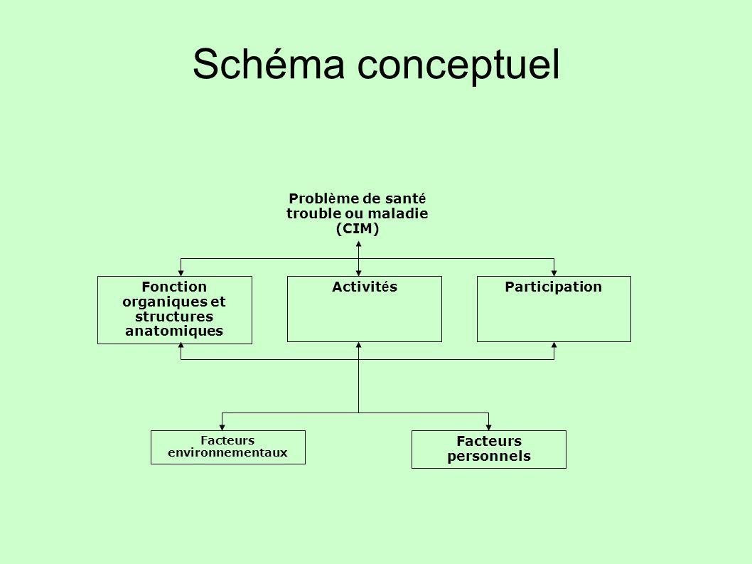 Schéma conceptuel Problème de santé trouble ou maladie (CIM)