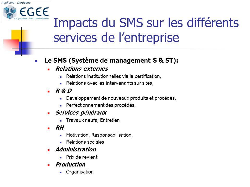Impacts du SMS sur les différents services de l'entreprise