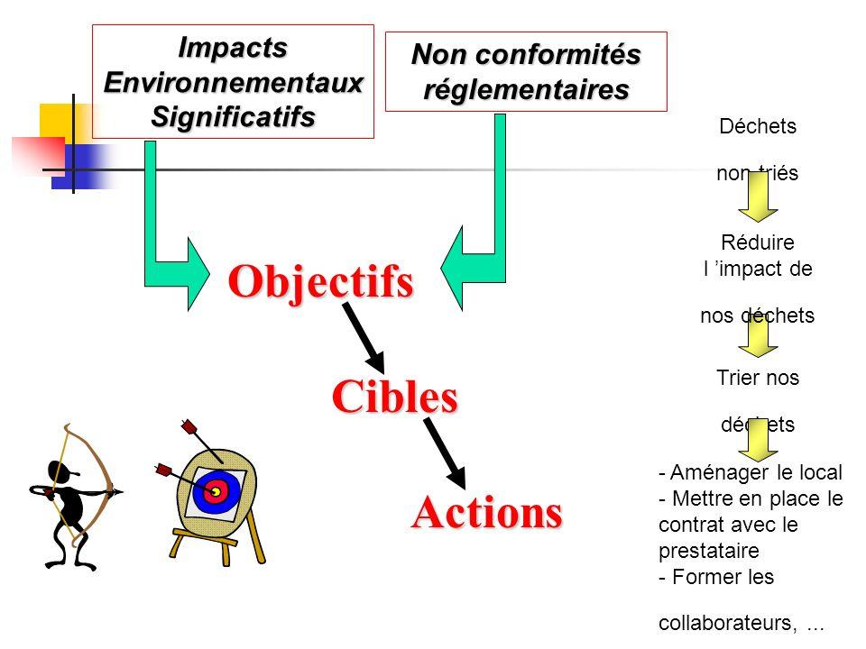 Impacts Environnementaux Significatifs Non conformités réglementaires