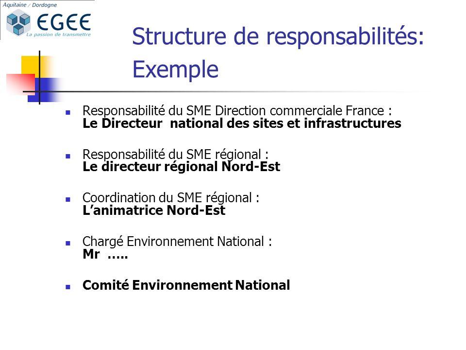 Structure de responsabilités: Exemple