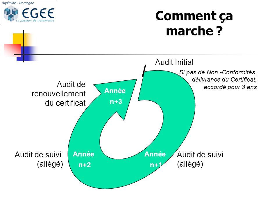 Comment ça marche Audit Initial Audit de renouvellement