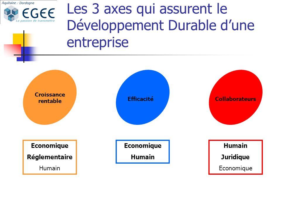 Les 3 axes qui assurent le Développement Durable d'une entreprise