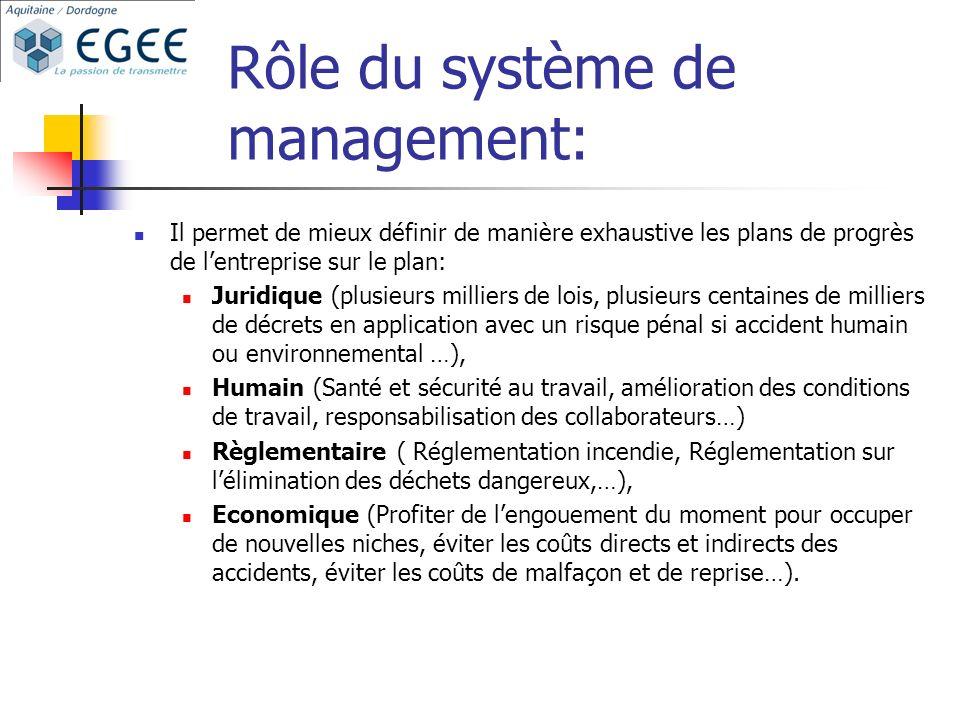 Rôle du système de management: