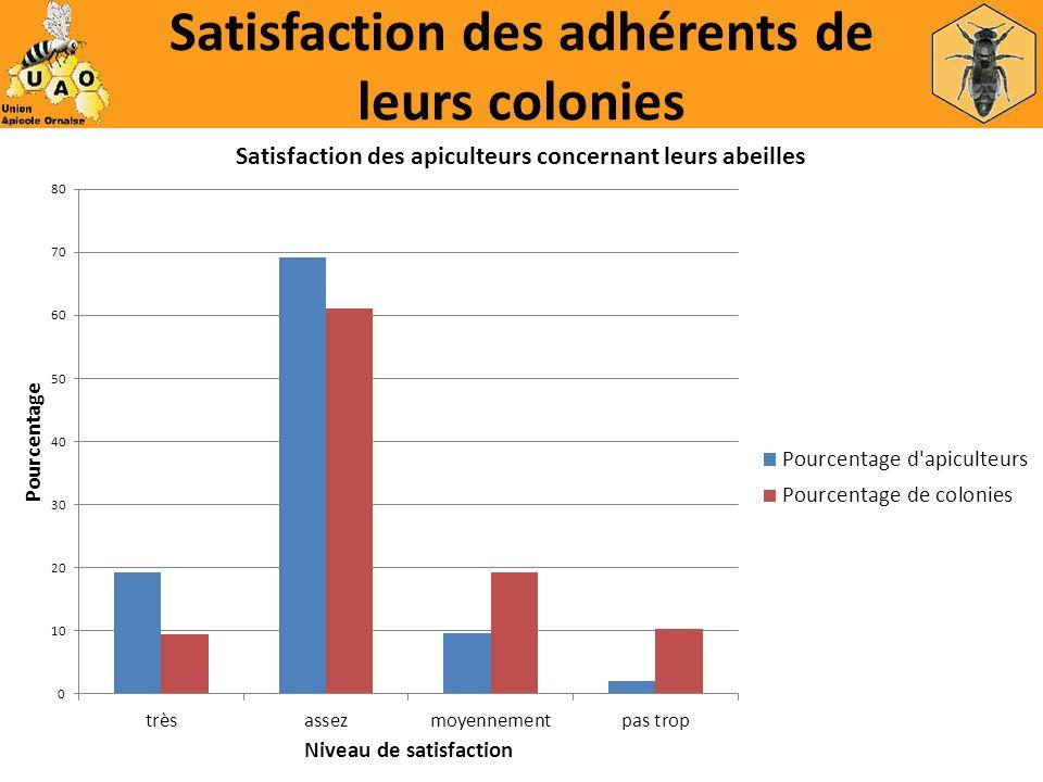 Satisfaction des adhérents de leurs colonies