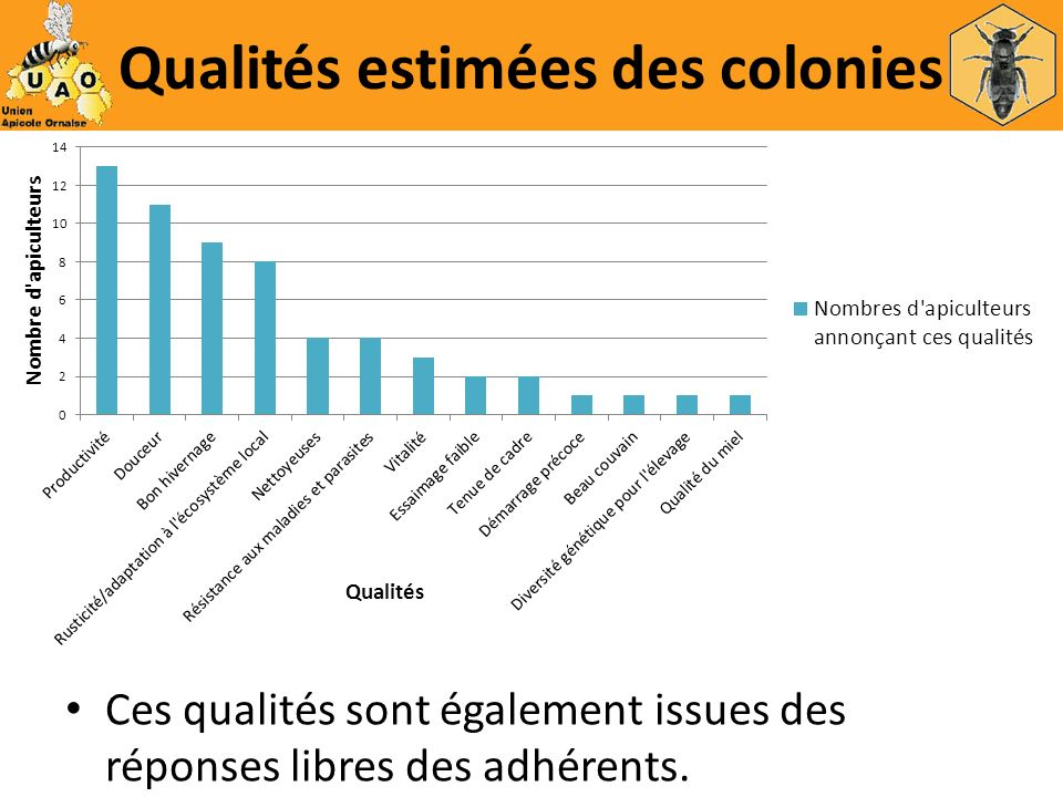 Qualités estimées des colonies