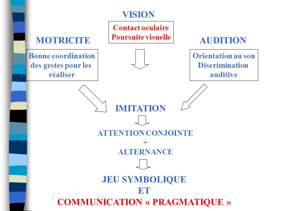 COMMUNICATION « PRAGMATIQUE »