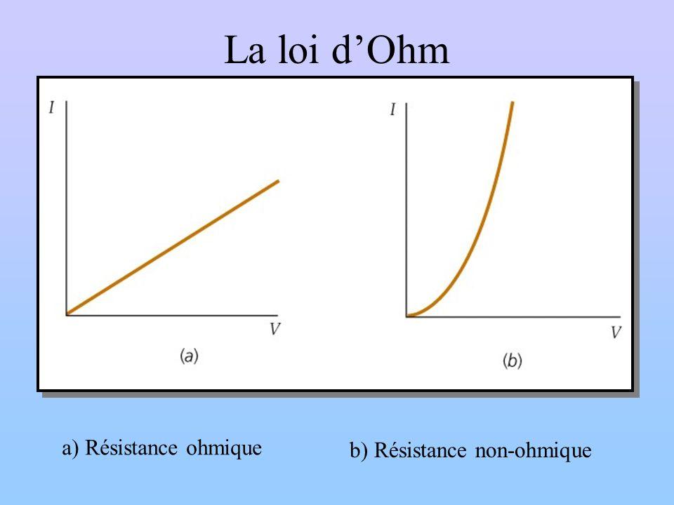 La loi d'Ohm a) Résistance ohmique b) Résistance non-ohmique
