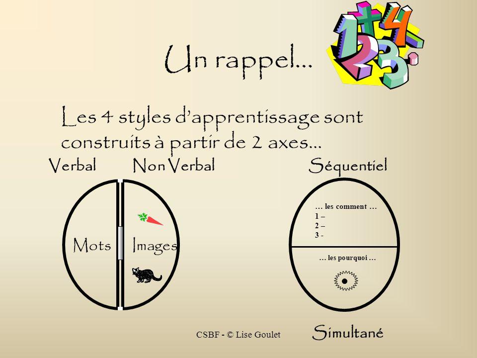Un rappel… Les 4 styles d'apprentissage sont construits à partir de 2 axes… Verbal. Non Verbal. Séquentiel.