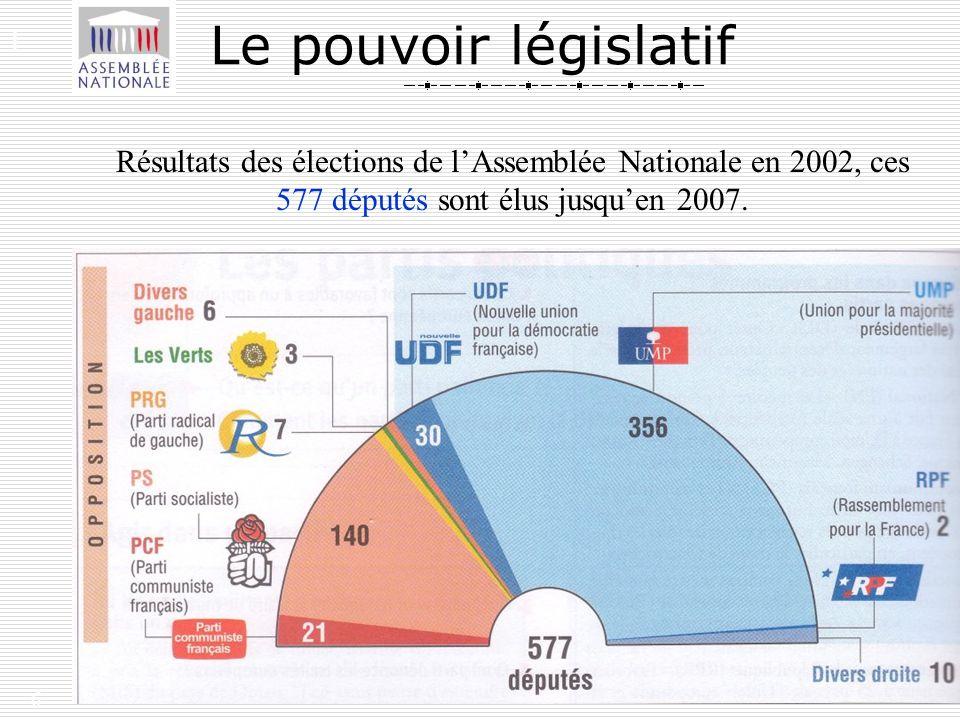 Le pouvoir législatif I.