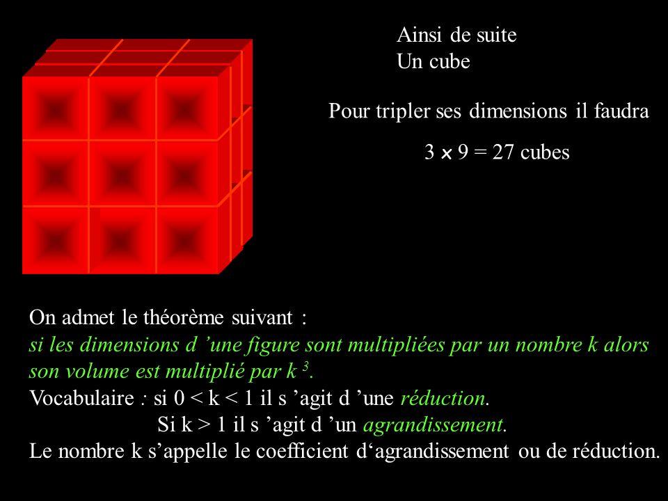 Ainsi de suite Un cube. Pour tripler ses dimensions il faudra. 3 x 9 = 27 cubes. On admet le théorème suivant :