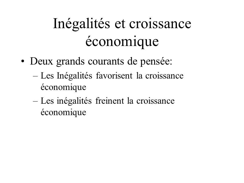 Inégalités et croissance économique