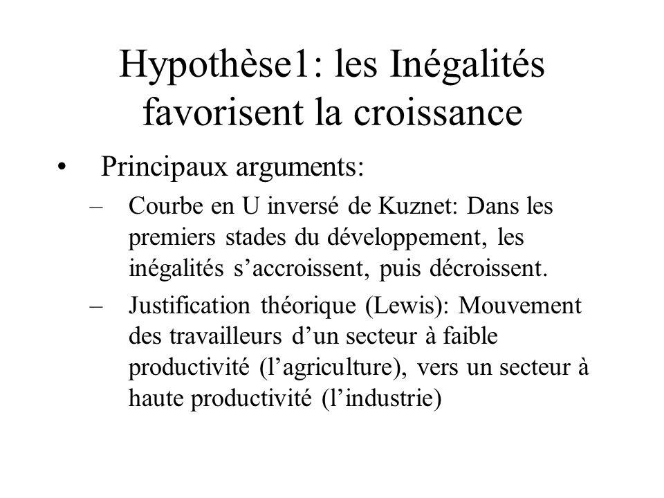 Hypothèse1: les Inégalités favorisent la croissance