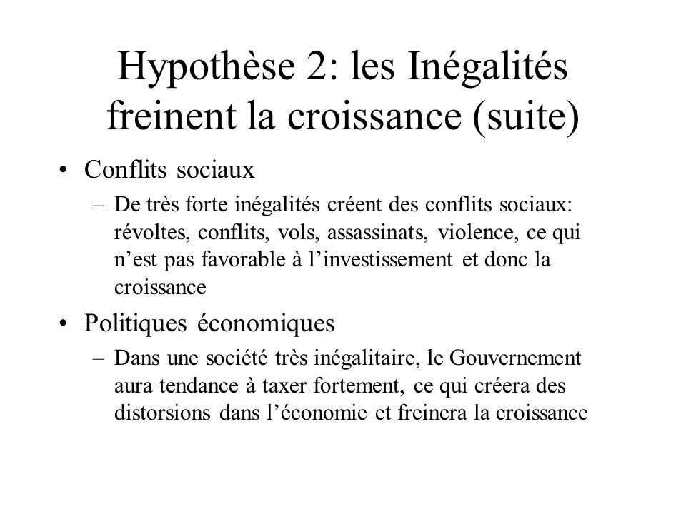Hypothèse 2: les Inégalités freinent la croissance (suite)