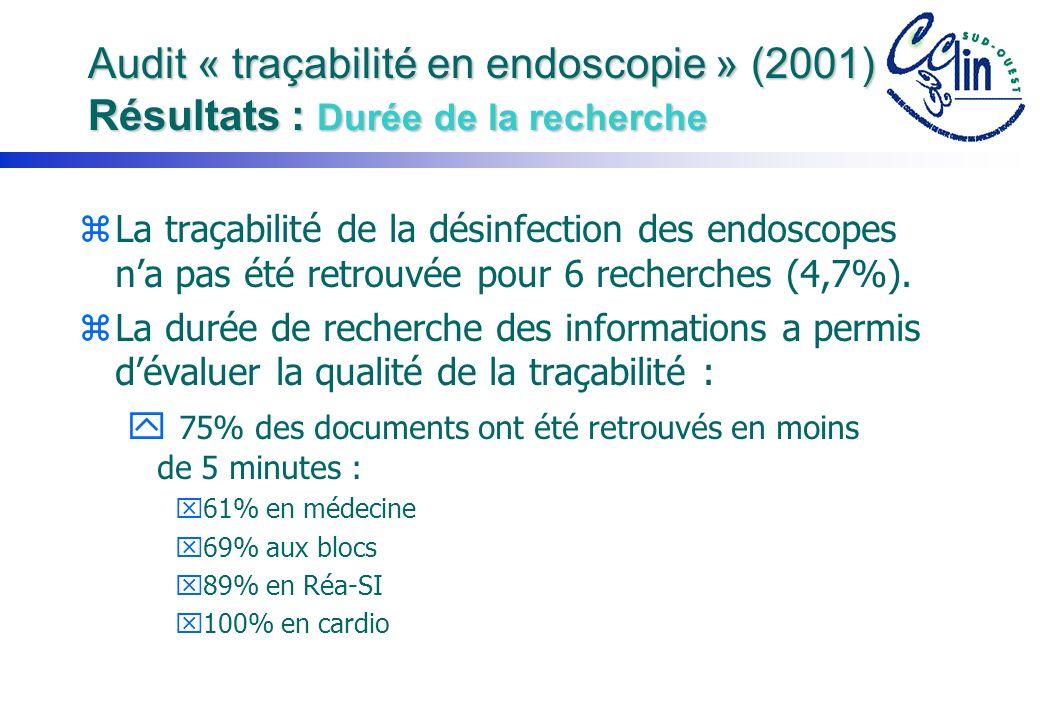 Audit « traçabilité en endoscopie » (2001) Résultats : Durée de la recherche