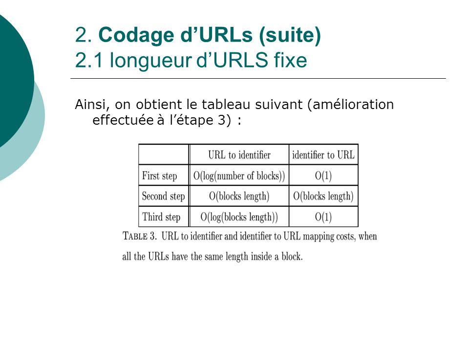 2. Codage d'URLs (suite) 2.1 longueur d'URLS fixe