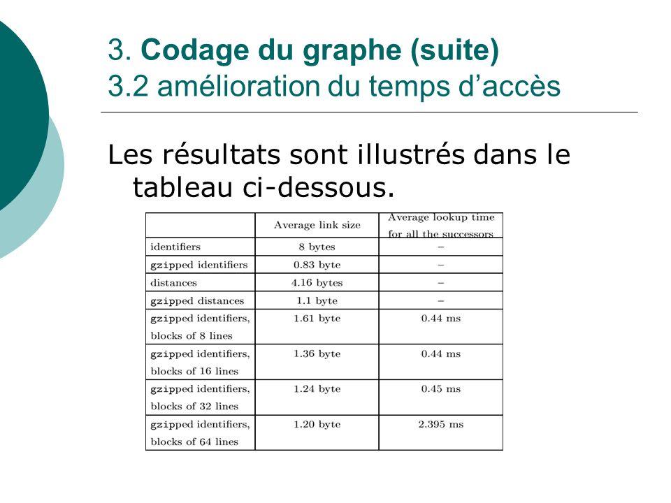 3. Codage du graphe (suite) 3.2 amélioration du temps d'accès