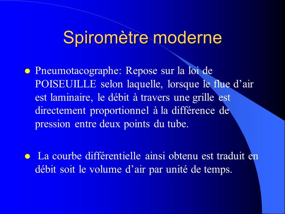 Spiromètre moderne