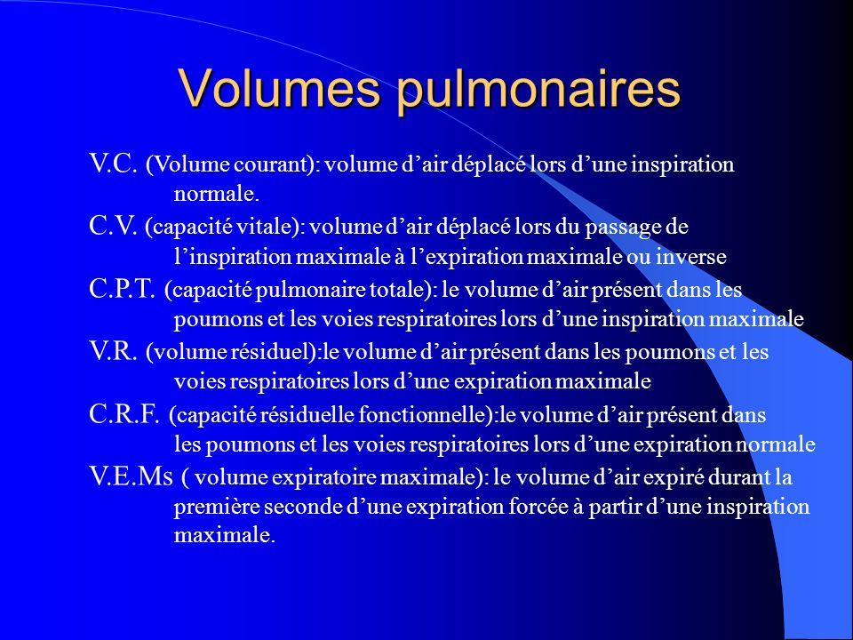 Volumes pulmonaires V.C. (Volume courant): volume d'air déplacé lors d'une inspiration. normale.