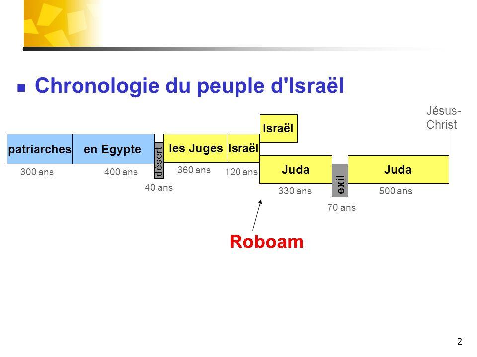 Chronologie du peuple d Israël