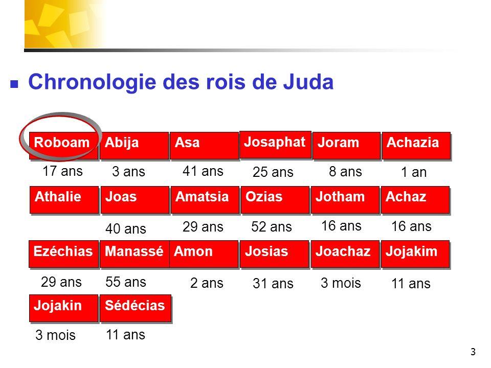 Chronologie des rois de Juda