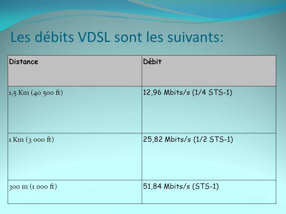 Les débits VDSL sont les suivants: