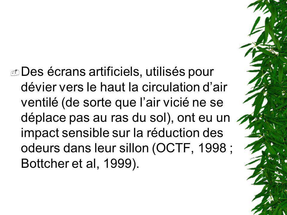 Des écrans artificiels, utilisés pour dévier vers le haut la circulation d'air ventilé (de sorte que l'air vicié ne se déplace pas au ras du sol), ont eu un impact sensible sur la réduction des odeurs dans leur sillon (OCTF, 1998 ; Bottcher et al, 1999).
